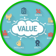 Creating Value for The Business