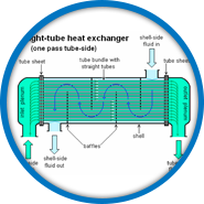 Heat Exchanger Troubleshooting, Performance, Inspection Maintenance And Operation