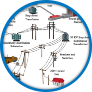 Planning & Operating Electrical Network with Renewable Energy